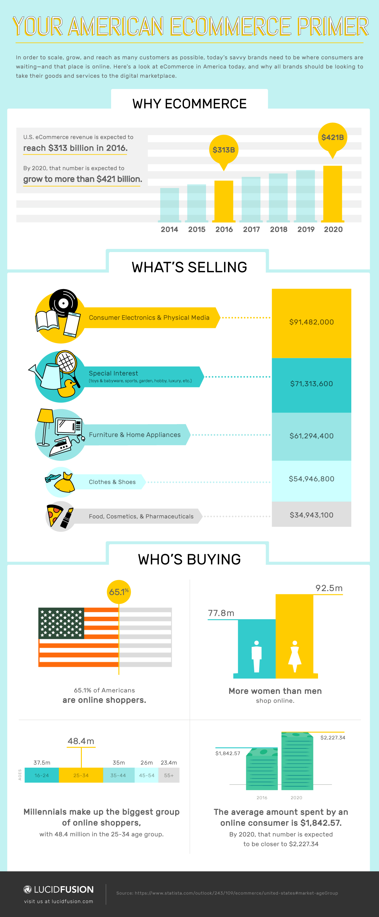 LucidFusion_American_eCommerce_Infographic