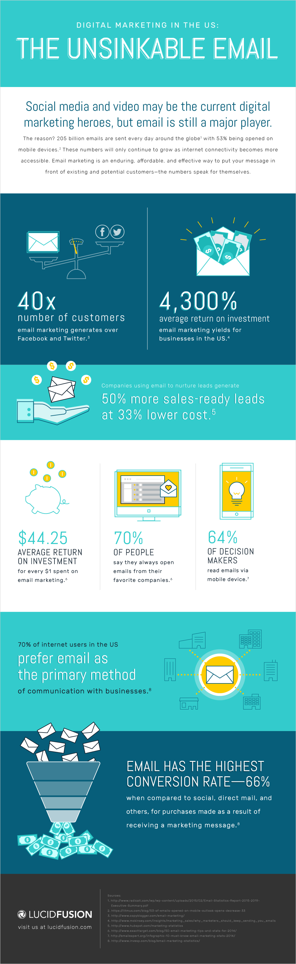 LucidFusion_Digital Marketing Trends_Email_Infographic