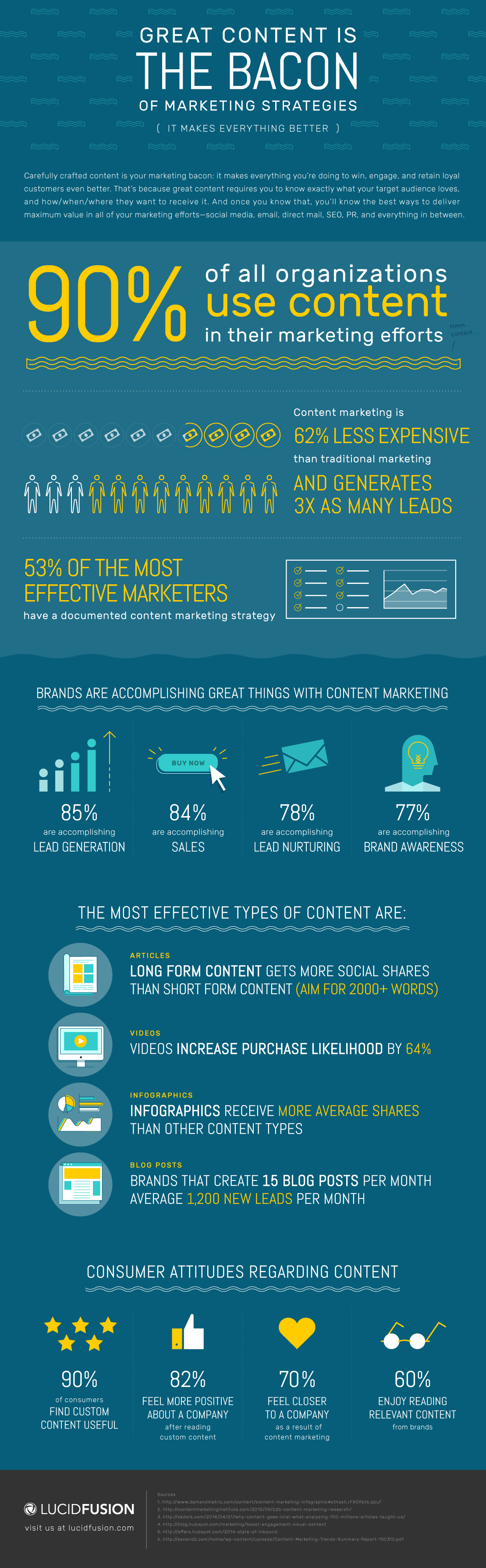 LucidFusion_Great_Content_Infographic