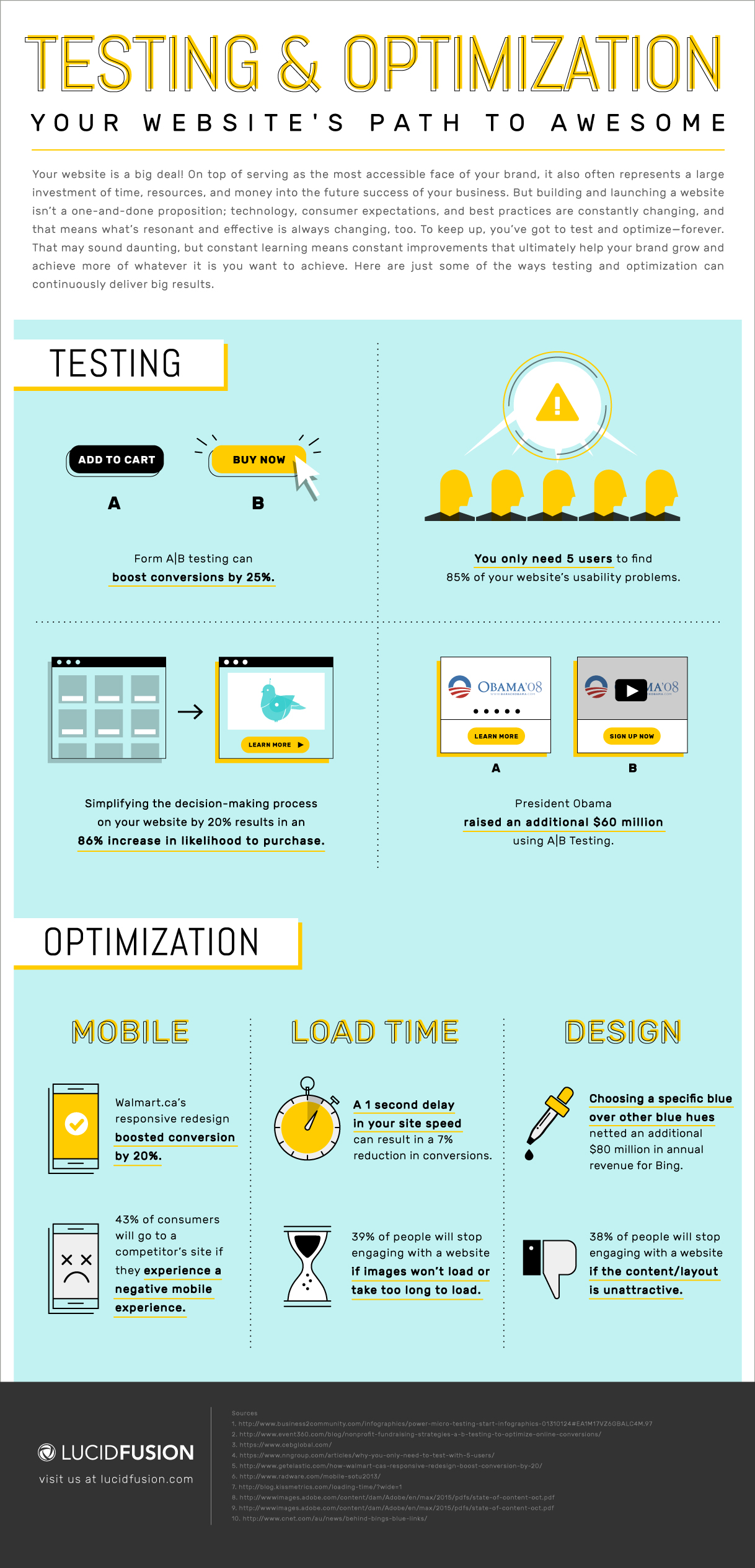 LucidFusion_Testing_Infographic